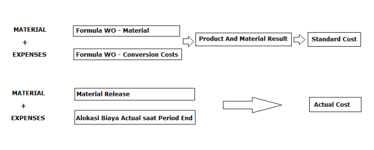 Standard_vs_Actual Cost