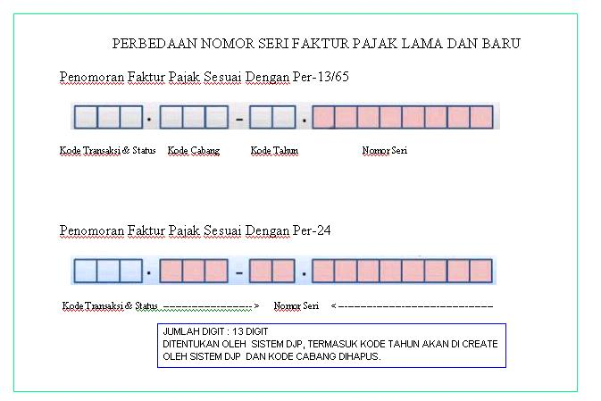 Penomoran Faktur Pajak ACCURATE Accounting Software